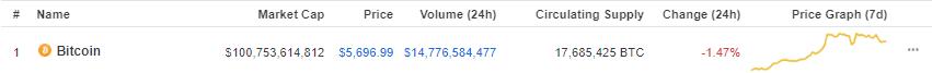 Bitcoin-at-$5600
