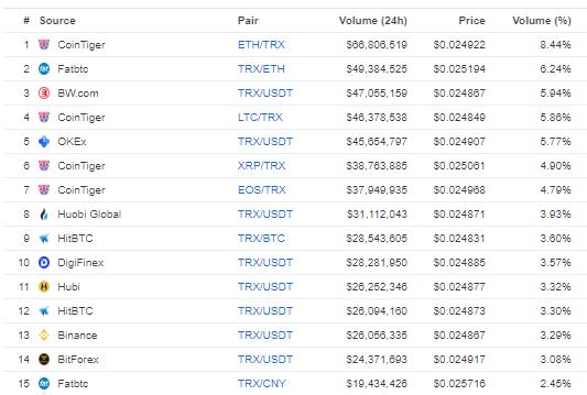 TRX market