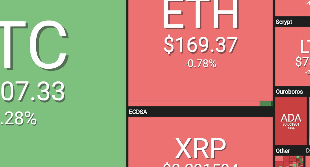Crypto-Market Update: Bitcoin Reaches 2X from Bottom at $6300; Alts ETH, LTC, BCH and XRP Hurt