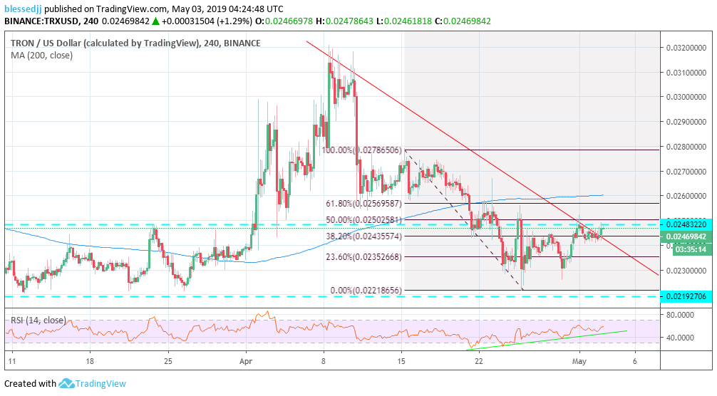 xrp price prediction: 4 hours chart (XRP/USD)