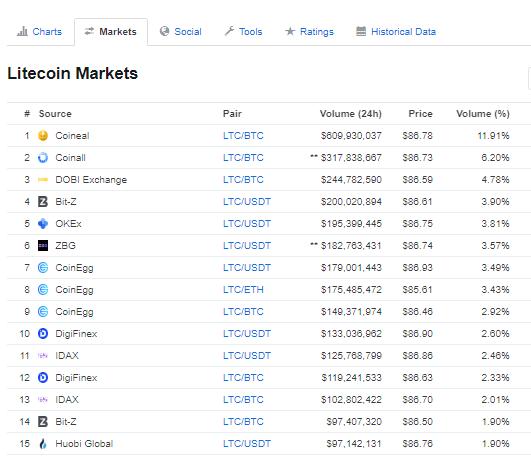 Litecoin-Market