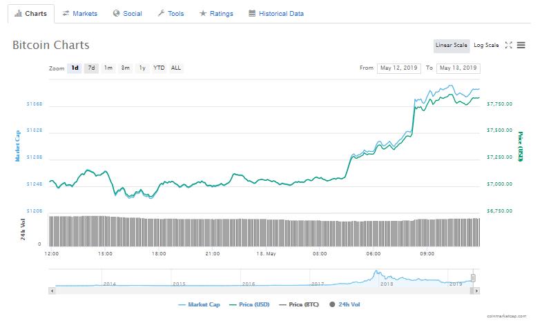 Bitcoin-Charts-May-14