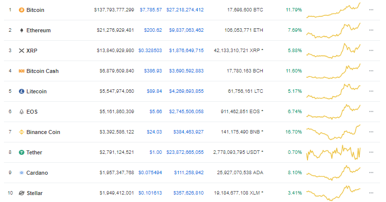 Crypto-Market-May-14