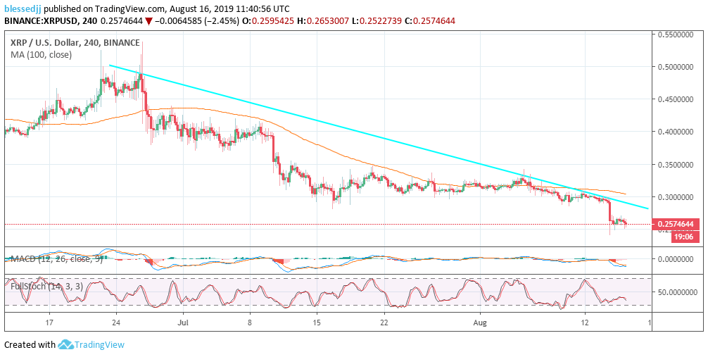 Ripple (XRP) Price Prediction: Projected Analysis of 2019
