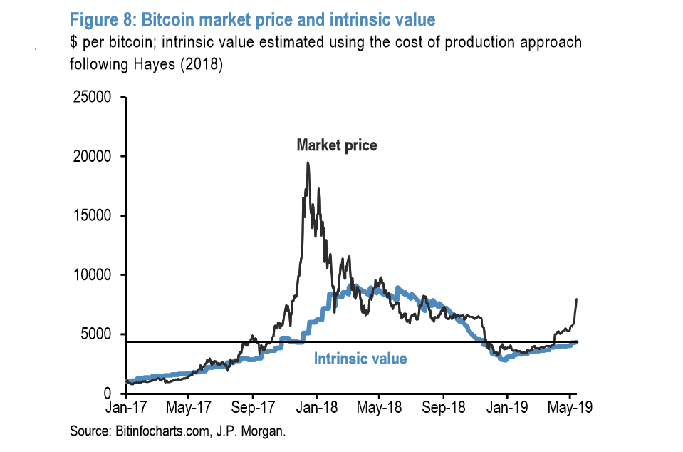 Bitcoin intrinsic value vs gold