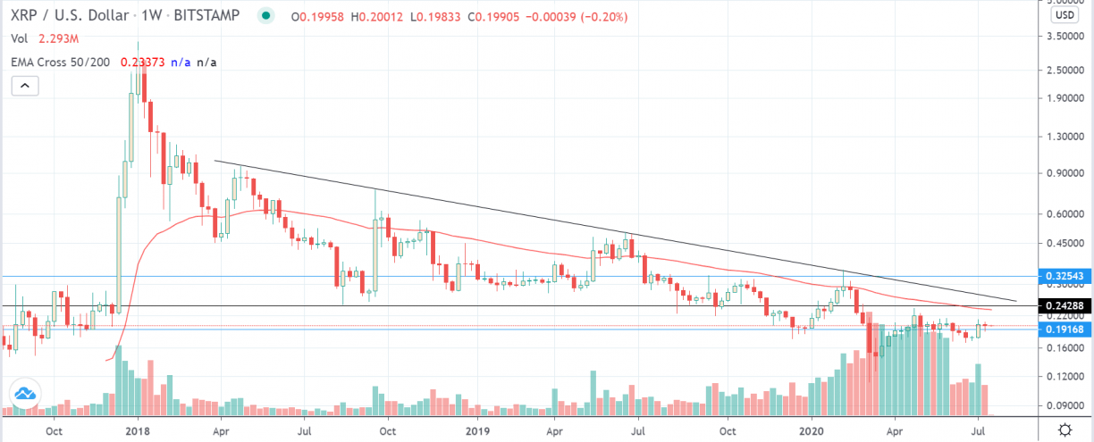 XRP/USD 1-Day Chart on Bitstamp (TradingView)