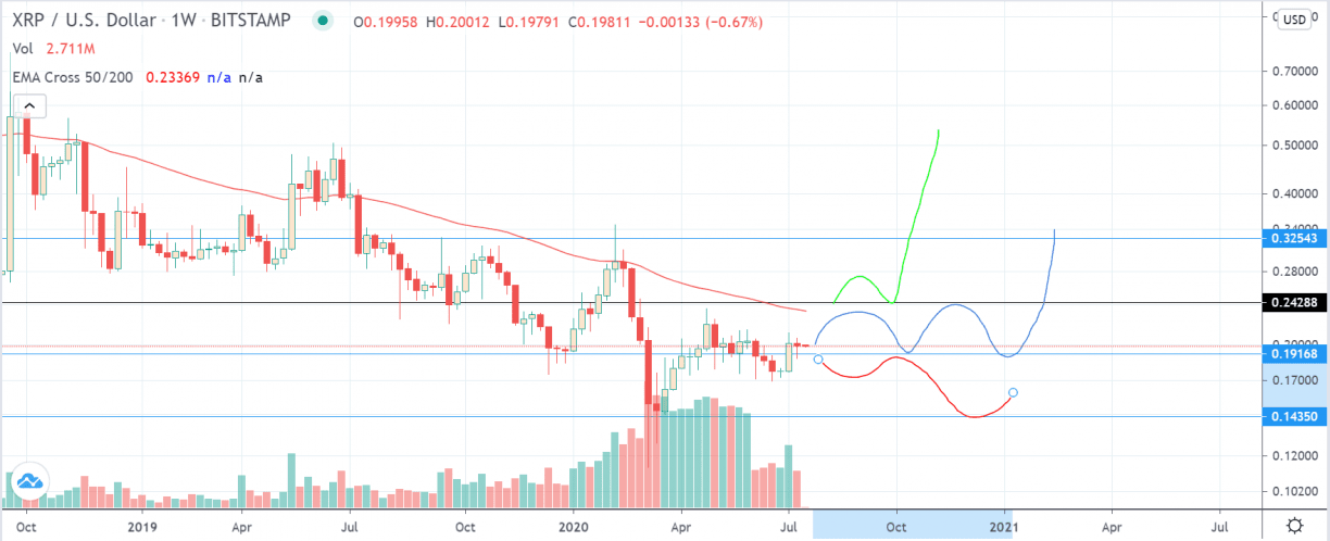XRP/USD Price Prediction for 2020 and 2021