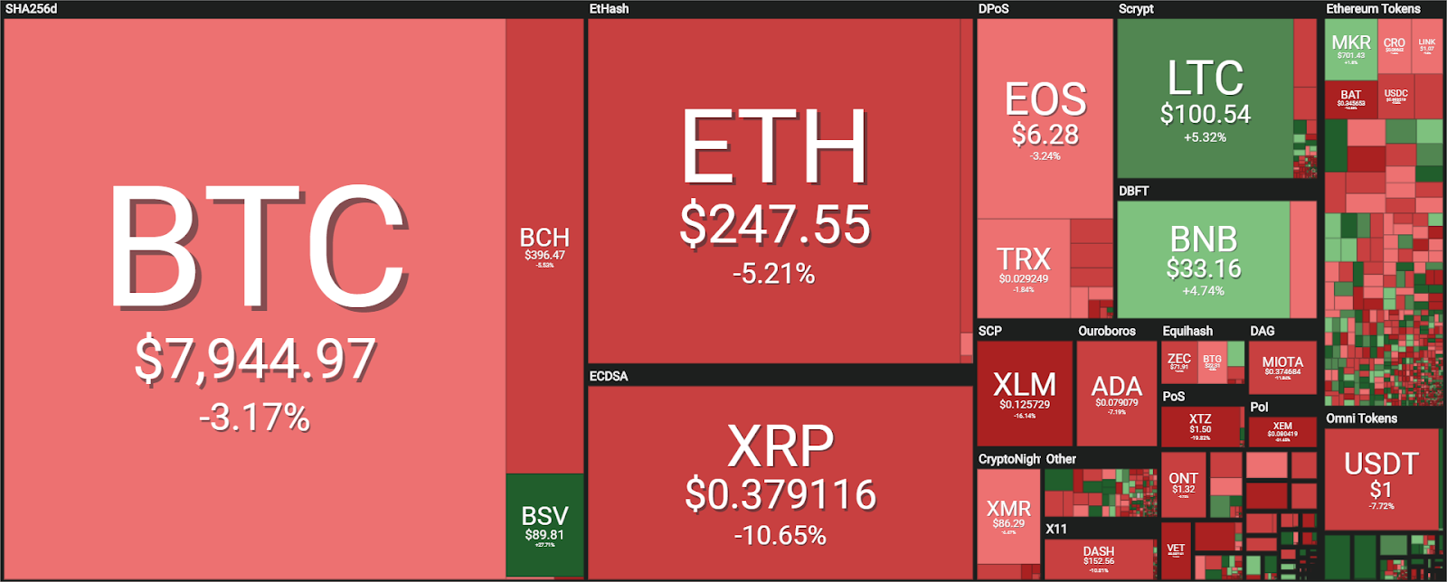 Week in Review: Cryptocurrency Price Analysis for the Week May 19 to May 26