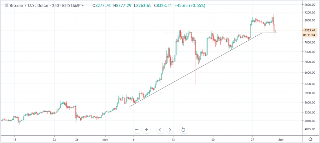 Bitcoin [BTC] Falls Below $8300: FOMO Comes to End as Analysts Extend Bearish Target thumbnail