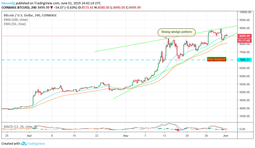 bitcoin 4 hour BTC/USD chart