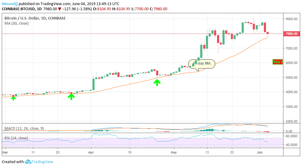 Bitcoin price analysis daily chart