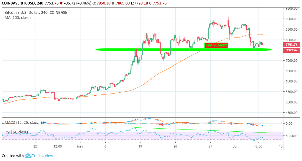 Bitcoin price analysis cahrt