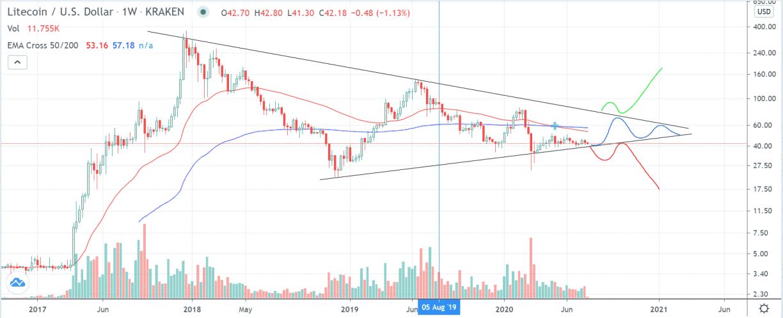 LTC/USD Weekly Chart on Bitstamp (TradingView)