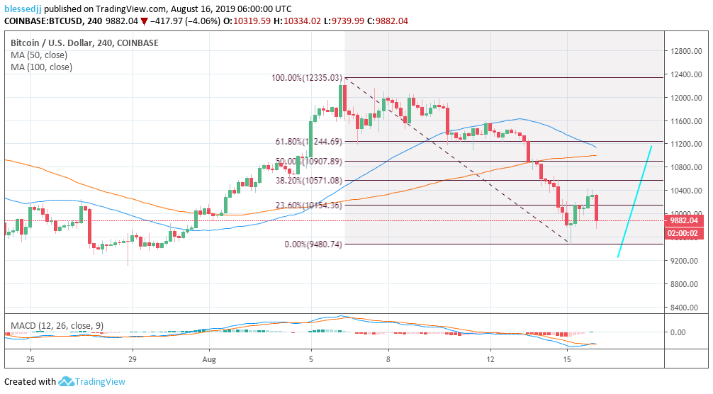 Bitcoin (BTC) Flashing Buy Signals but ,200 Will Have to Be Tested First