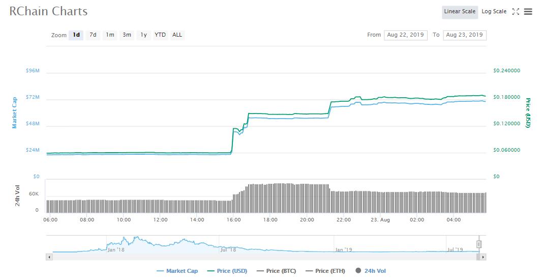 RChain Crypto | Coinmarketcap