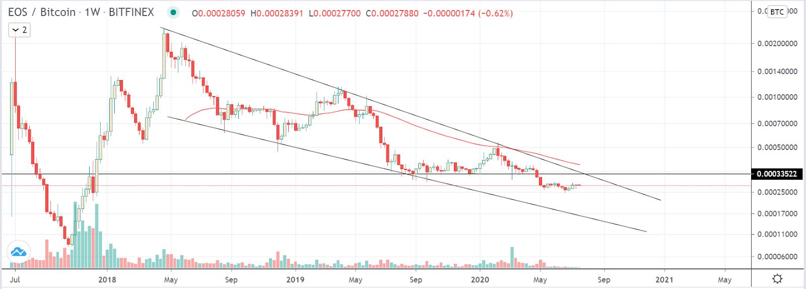 EOS/BTC Weekly Chart on Binance (TradingView)