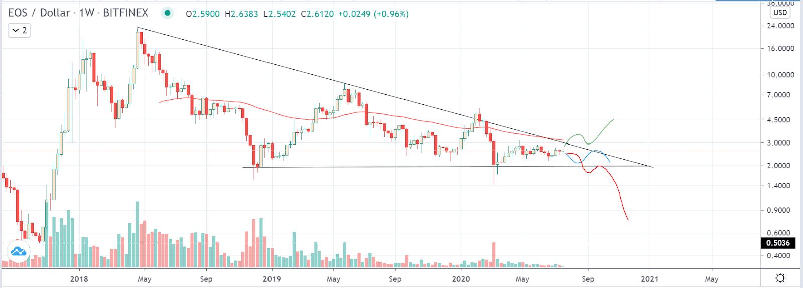 EOS/USD Weekly Chart on Binance (TradingView)