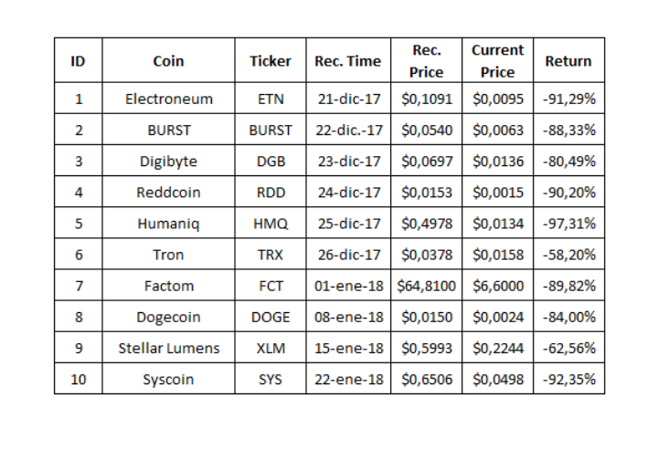 A table showing the list of shitcoins McAfee promoted and all are seen trading at massive losses to investors.