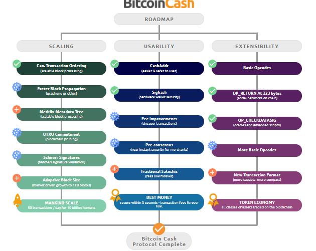 BCH roadmap