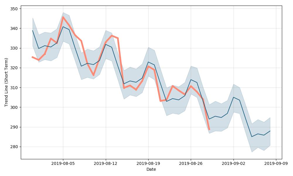 BCH short-term chart