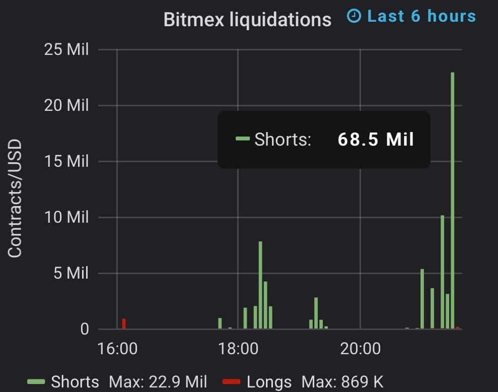 BitMEX BTC liquidation