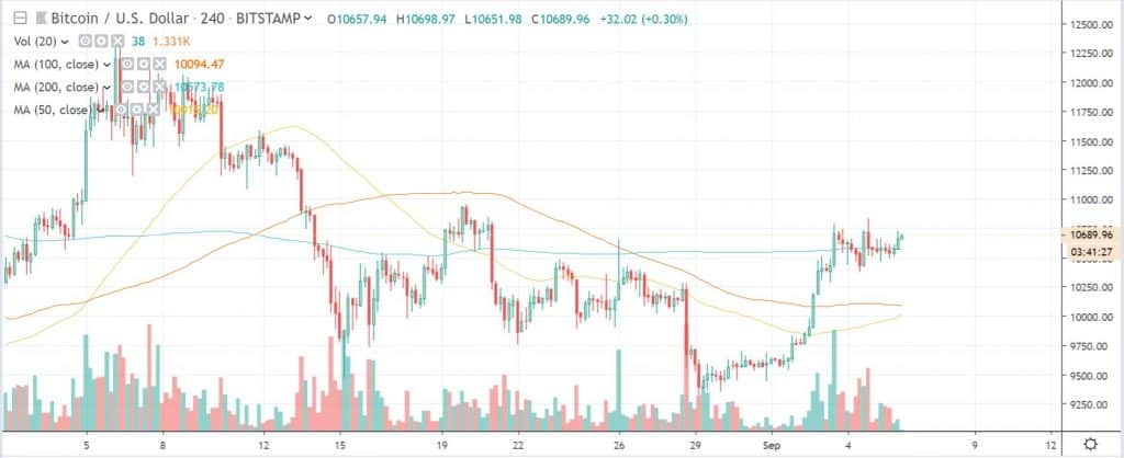 btcusd golden cross