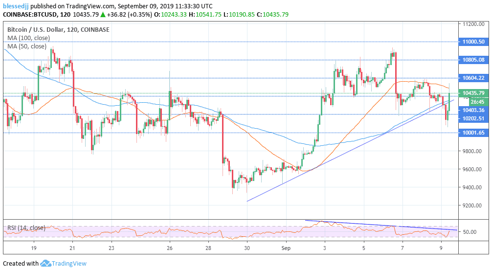 Bitcoin (BTC) Technical Analysis: Immensely Supported-Targeting $11,000 Again
