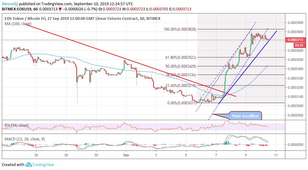 EUSU19 price chart
