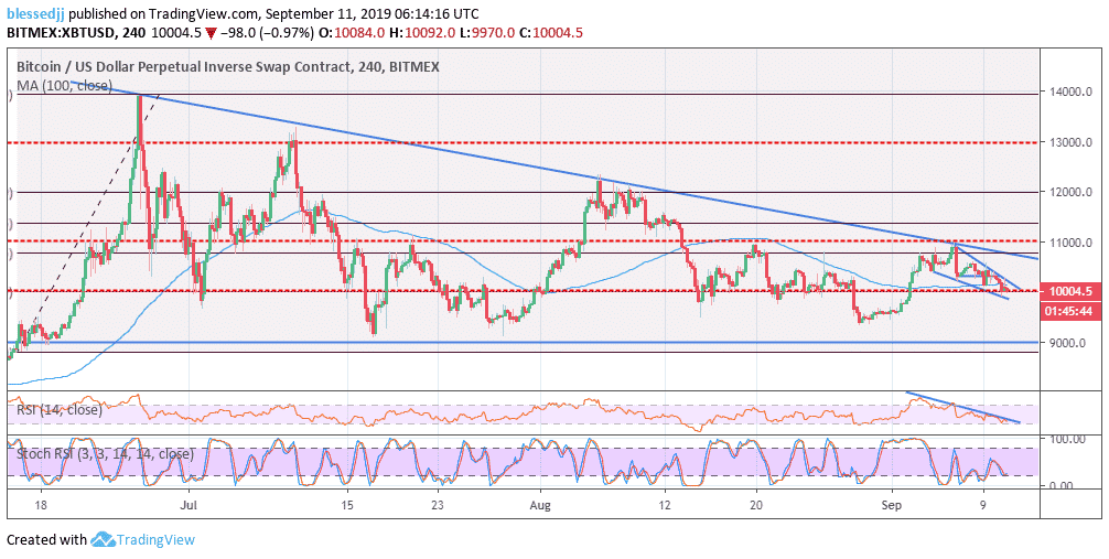 XBT/USD Analysis: Bitcoin's Falling Wedge Pattern Reversal Spotted – BitMEX Margin Trading