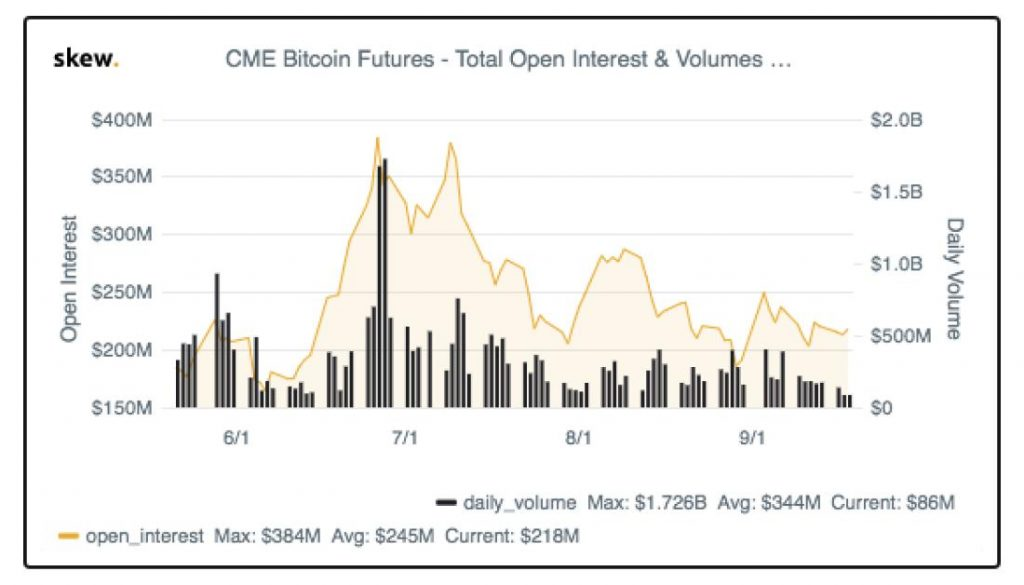 CME daily volume