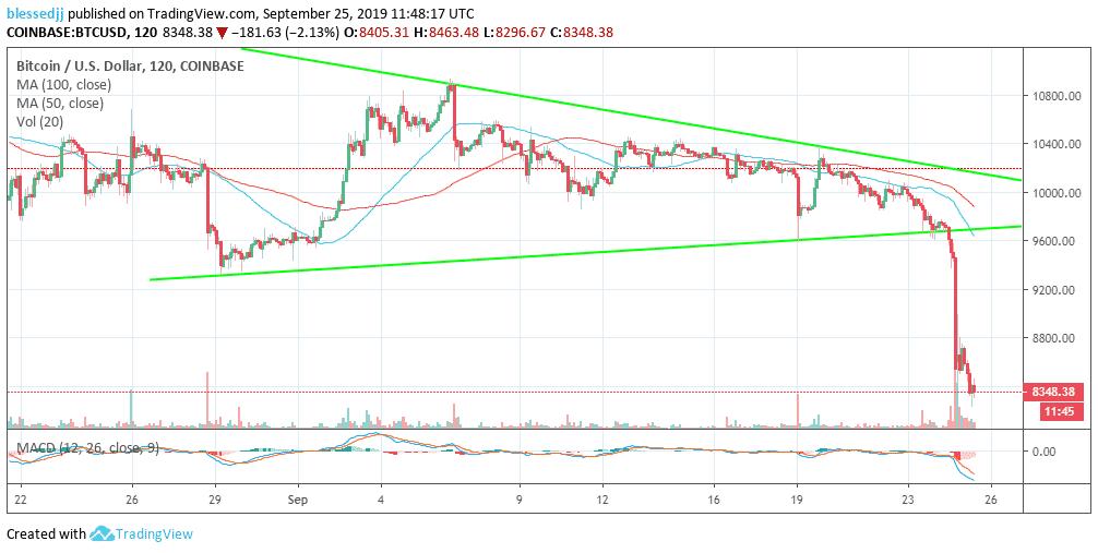 Gráfico de precios BTC / USD