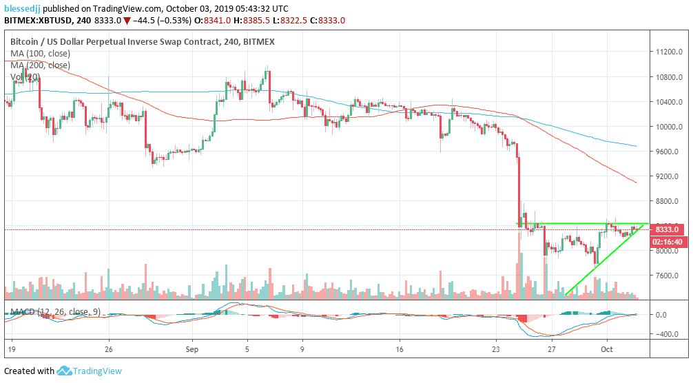Gráfico de precios XBT / USD