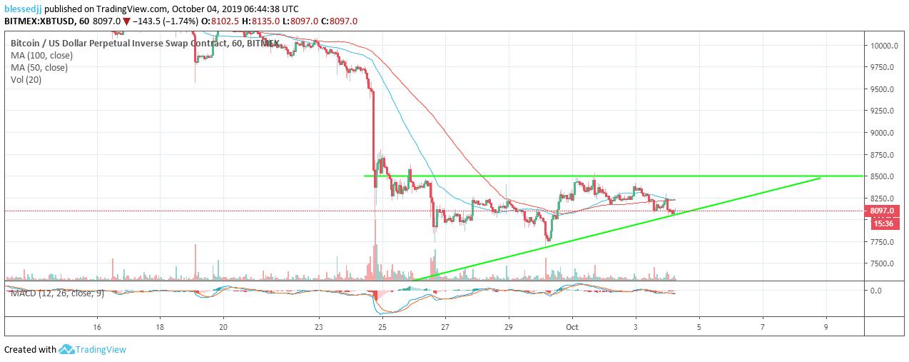 XBT/USD hourly chart