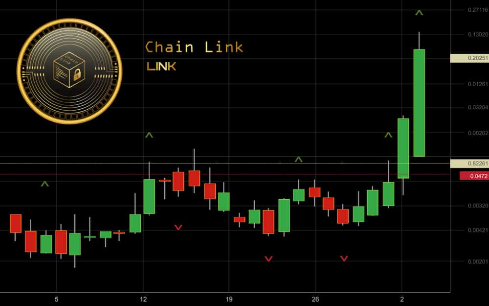 Chainlink [LINK] up by 9.2% in a Bearish Market