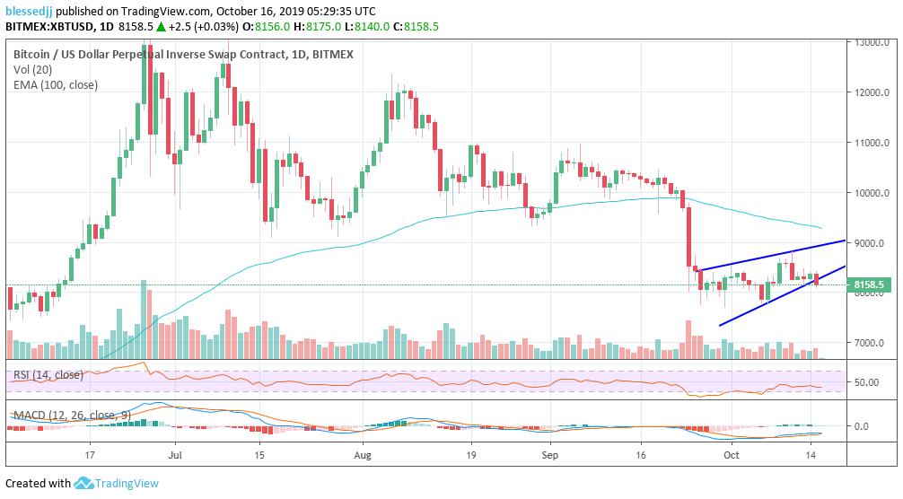 XBT/USD price char