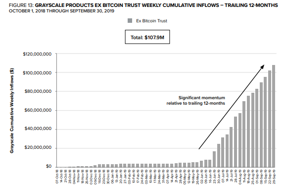 Grayscale Now Manages Over $2.2 Bn in Crypto Assets on Behalf of its Clients