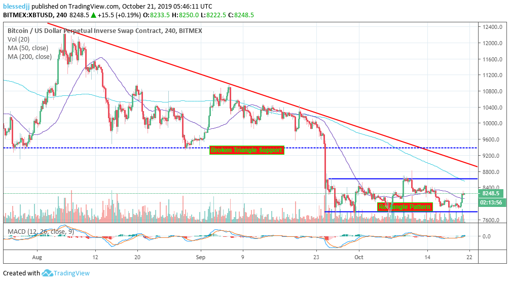 $6,400 Beckons As Bitcoin Forms A Choppy Rectangle Pattern – BitMEX Margin Trading