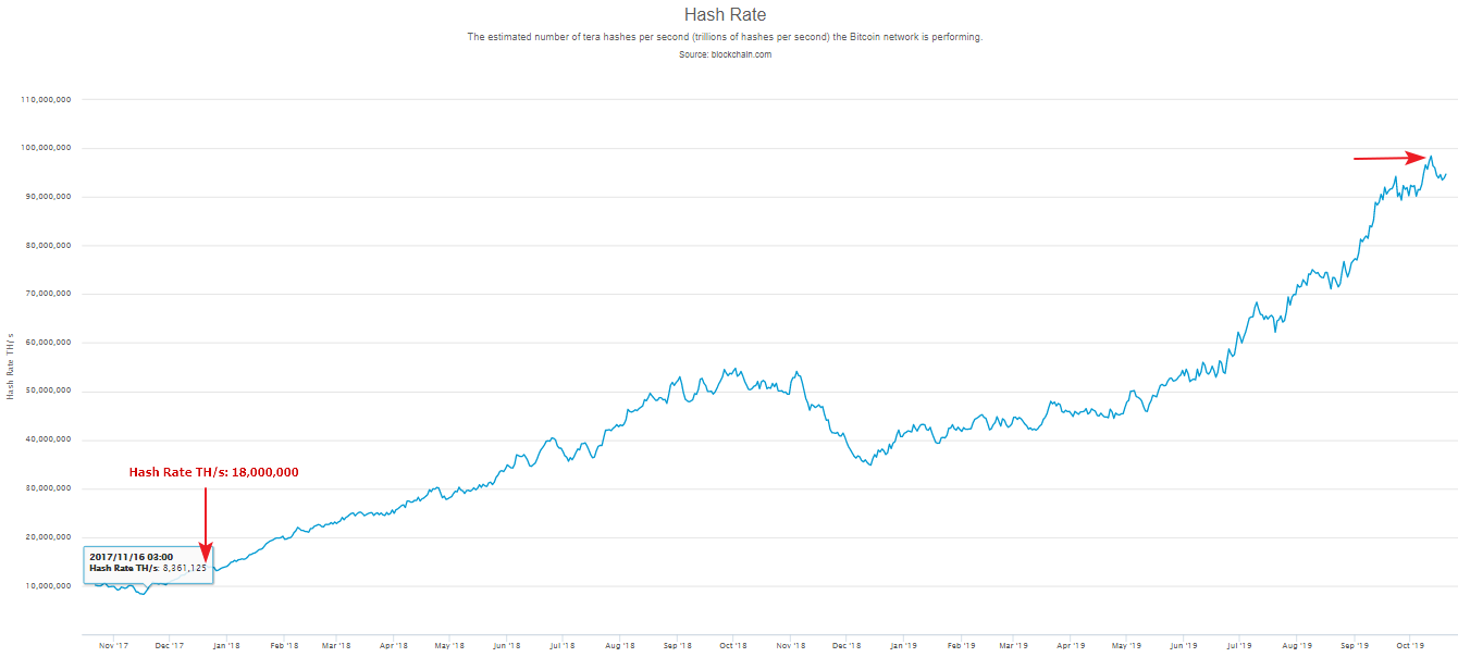 Bullish Signals: Bitcoin Hash Rate 7X Higher Than During Its All-Time High Price Period in 2017