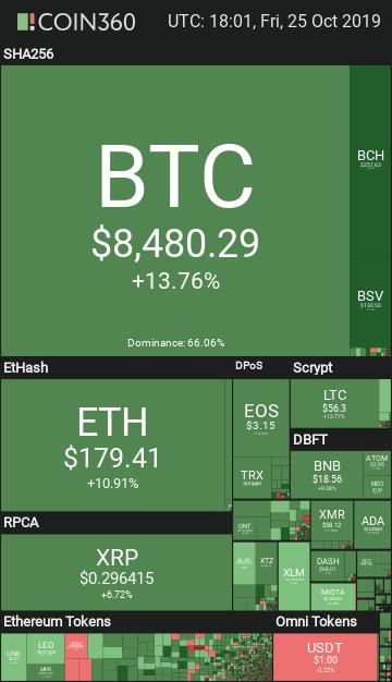 $8600: Bitcoin [BTC] Swings Into A Bullish Trend, Up 12%; Altcoins Follow The Bull Run