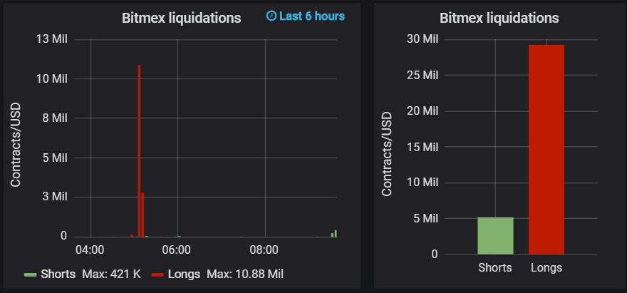 long liquidations at bitmex