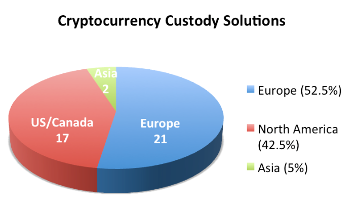 Europe Emerging As A Leading Crypto Custodian: Report