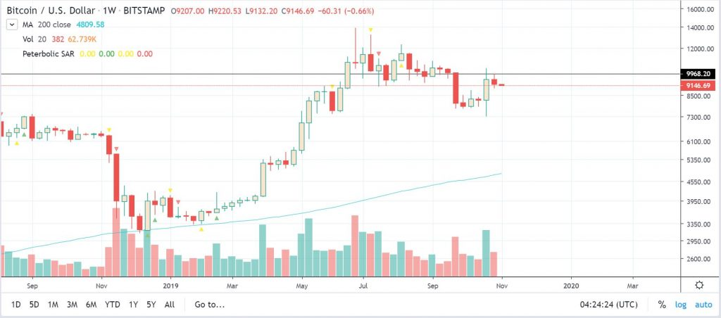 btcusd trading view