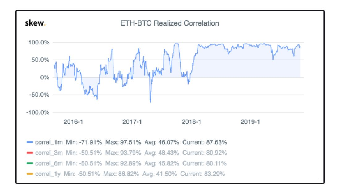 ETH-BTC Correlation Hovers Around 90% – Will BTC Continue to Steer ETH Prices in Future?