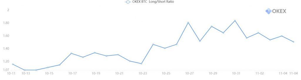 bitcoin derviatives long short ratio