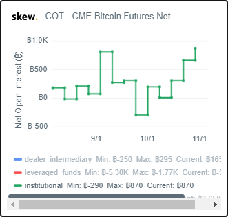 Bakkt and CME Figures Reveal That Institutional Investment in Crypto Is on the Rise