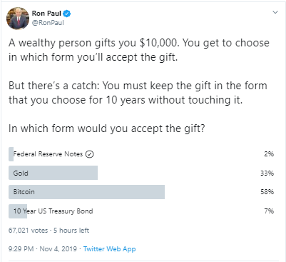 Bitcoin Vs Gold – Ex Congressman's Twitter Poll Reveals People's Favourite Long Term Investment