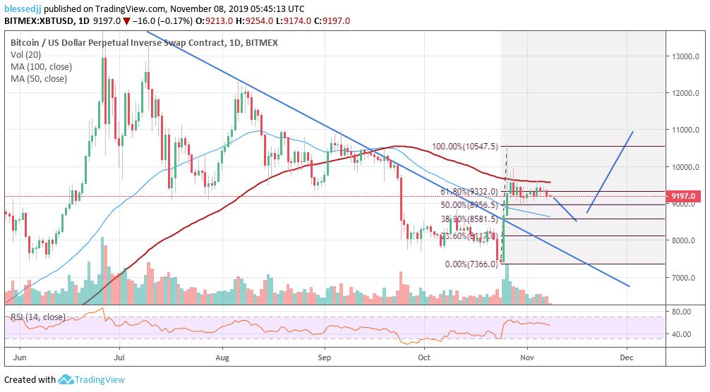 XBT/USD price chart