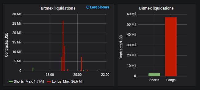 Bitcoin [BTC] Slumps to 00; Million Longs Liquidated on BitMEX