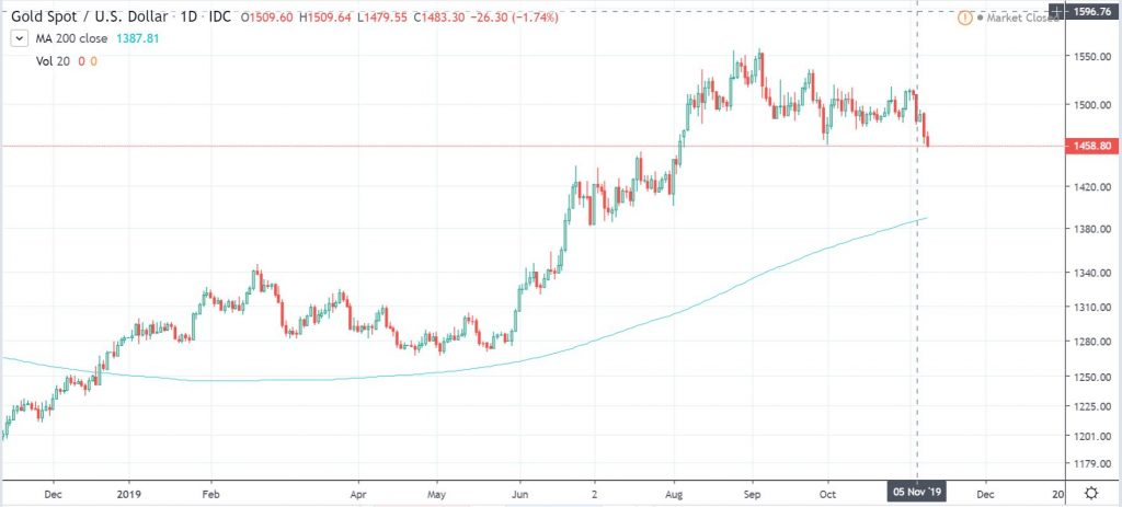 gold usd chart
