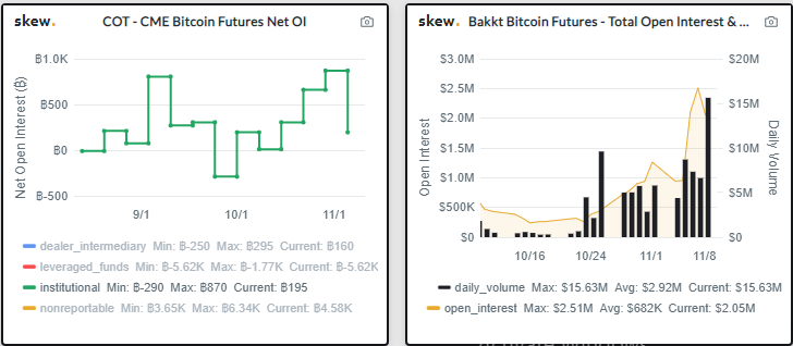 CME Bitcoin Futures Drops by 300% in the Past Week as Institutional Open interest Drops